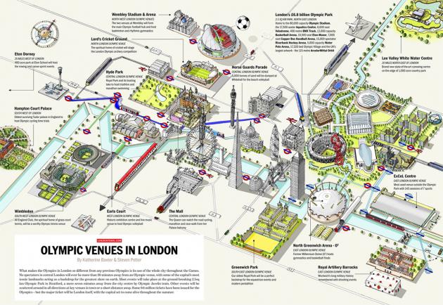 London Olympic Venues 2012